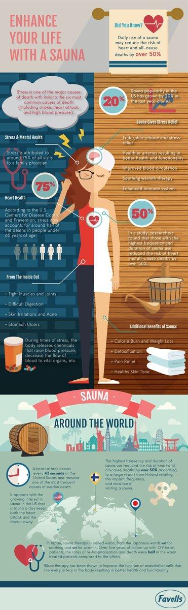Enhance Your Life with a Sauna